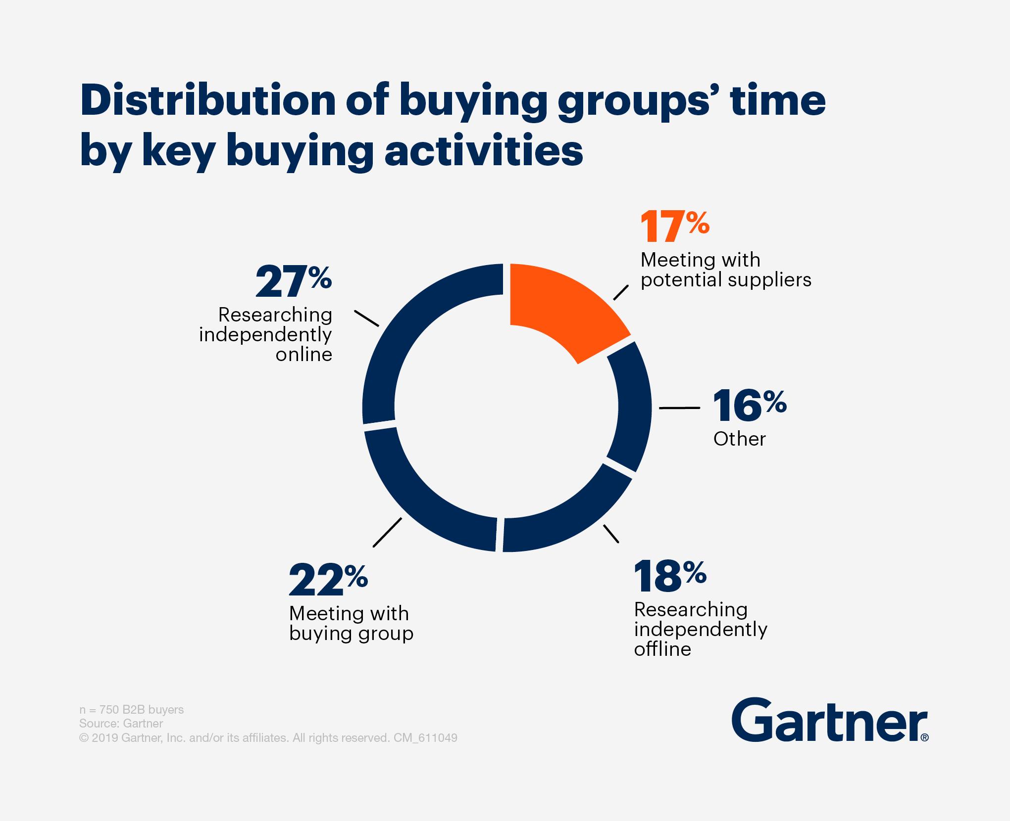 83% av B2B-köpprocessen sker digitalt